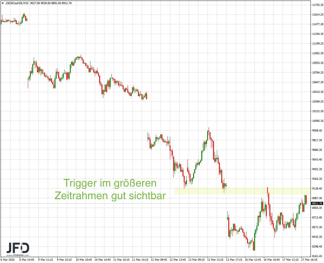 DAX-9-000-wieder-vom-Tisch-folgt-die-8-000-heute-am-FED-Tag-Kommentar-JFD-Bank-GodmodeTrader.de-4