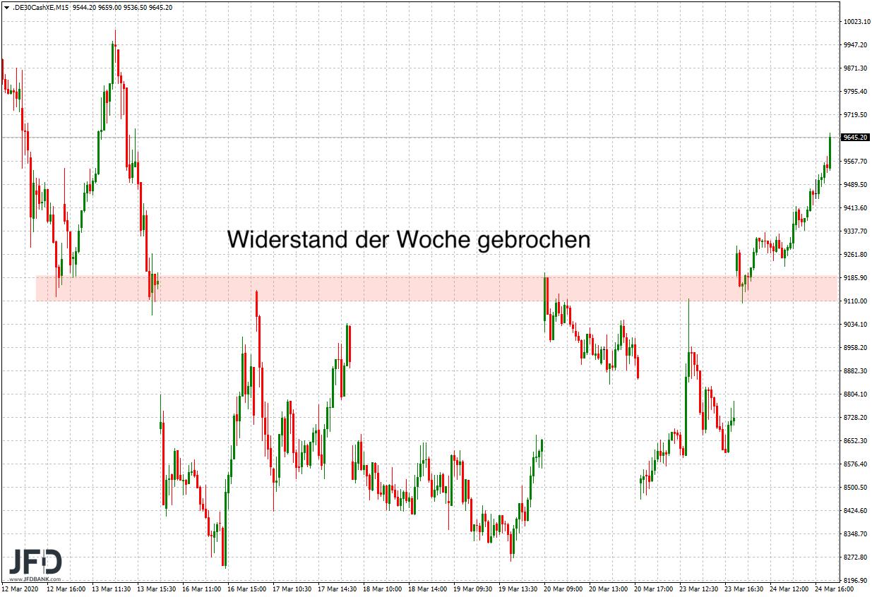Starke-DAX-Rally-nimmt-nun-die-10-000-ins-Visier-Kommentar-JFD-Bank-GodmodeTrader.de-3