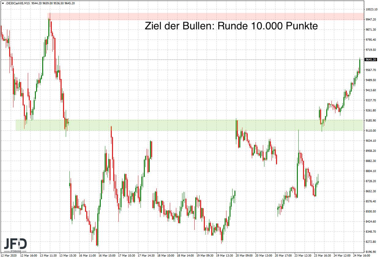 Starke-DAX-Rally-nimmt-nun-die-10-000-ins-Visier-Kommentar-JFD-Bank-GodmodeTrader.de-5