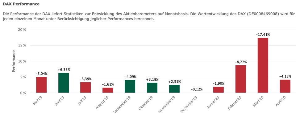 Positiver-Wochenstart-verlässt-unser-DAX-die-Range-der-Vorwoche-Kommentar-JFD-Bank-GodmodeTrader.de-4