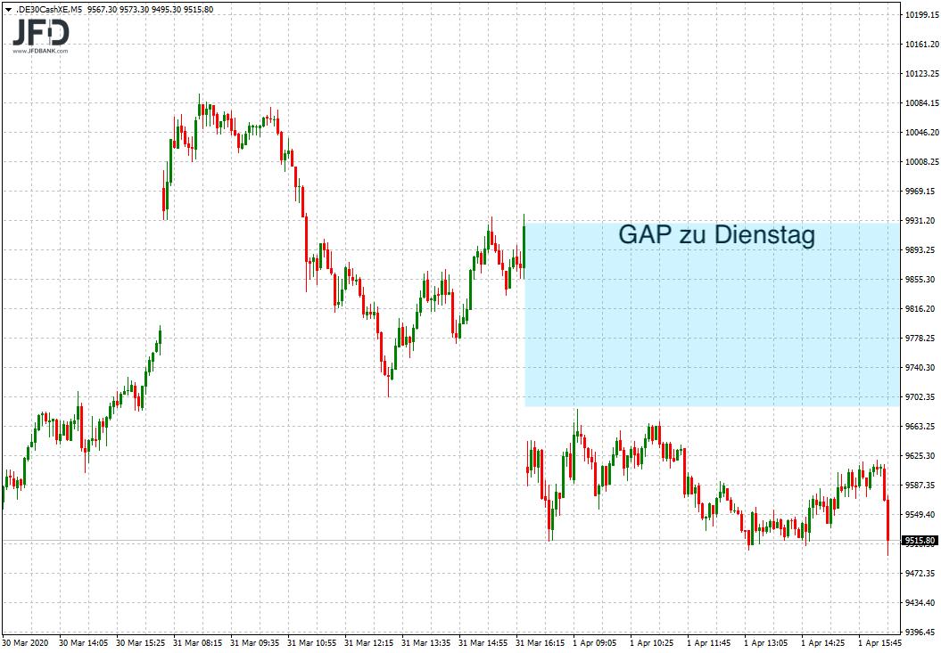 DAX-testet-Unterstützung-bei-9-500-Punkten-Kommentar-JFD-Bank-GodmodeTrader.de-1