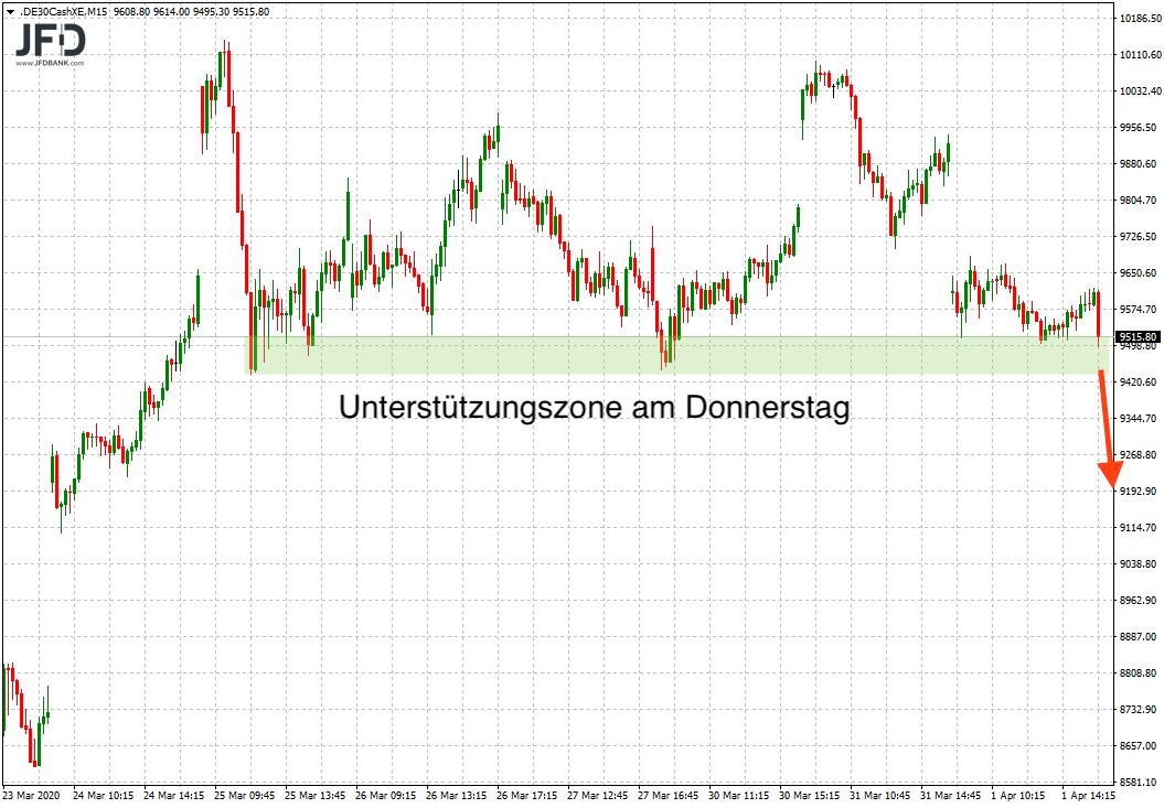 DAX-testet-Unterstützung-bei-9-500-Punkten-Kommentar-JFD-Bank-GodmodeTrader.de-6
