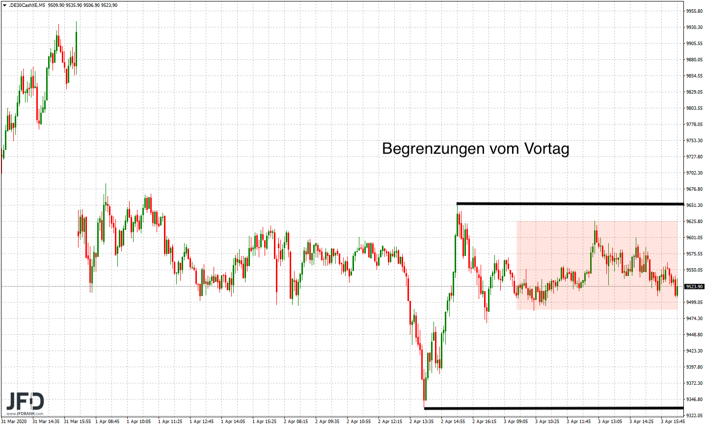 Positiver-Wochenstart-verlässt-unser-DAX-die-Range-der-Vorwoche-Kommentar-JFD-Bank-GodmodeTrader.de-3