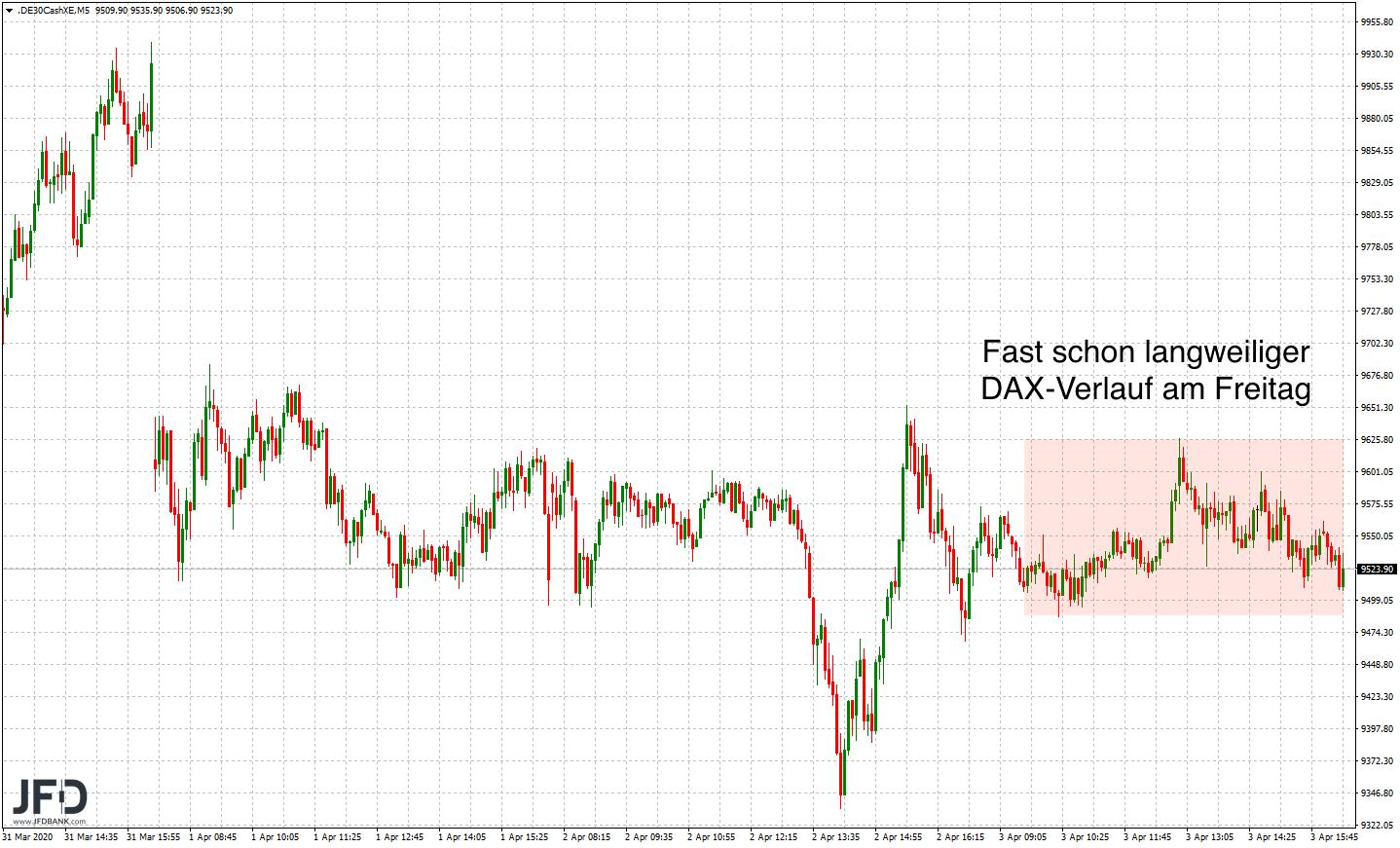 Positiver-Wochenstart-verlässt-unser-DAX-die-Range-der-Vorwoche-Kommentar-JFD-Bank-GodmodeTrader.de-2