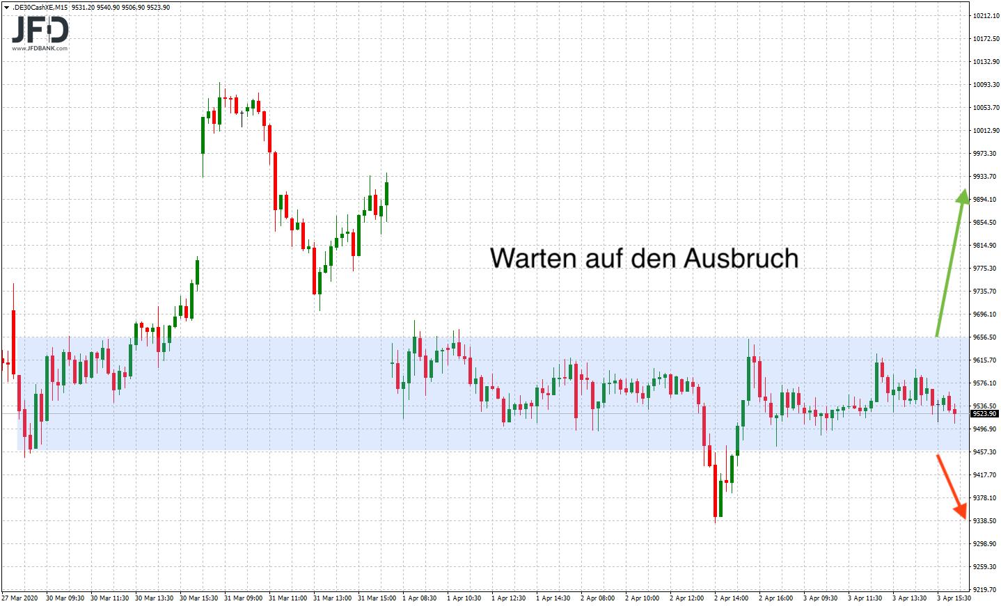 Positiver-Wochenstart-verlässt-unser-DAX-die-Range-der-Vorwoche-Kommentar-JFD-Bank-GodmodeTrader.de-6