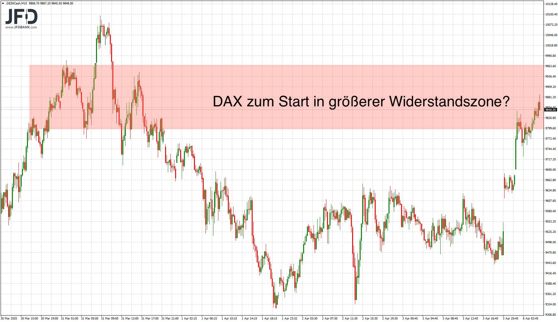 Positiver-Wochenstart-verlässt-unser-DAX-die-Range-der-Vorwoche-Kommentar-JFD-Bank-GodmodeTrader.de-9