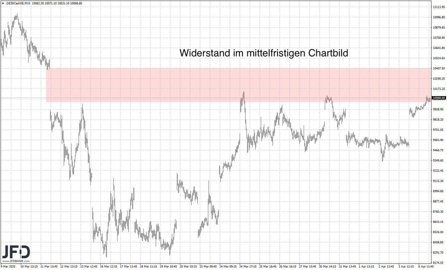 Starke-Vorosterzeit-DAX-schafft-Rückeroberung-der-10-000-Kommentar-JFD-Bank-GodmodeTrader.de-8