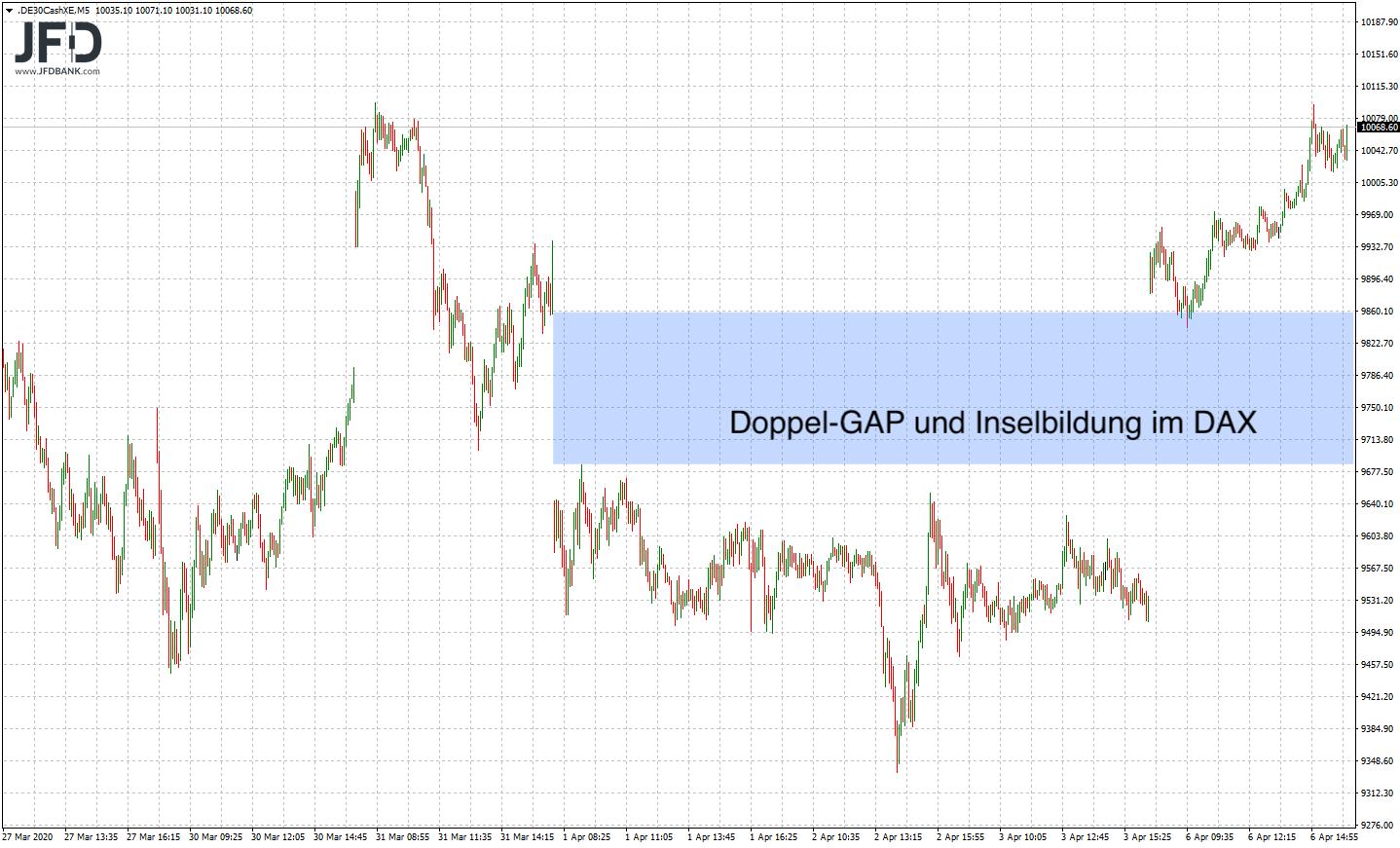 Starke-Vorosterzeit-DAX-schafft-Rückeroberung-der-10-000-Kommentar-JFD-Bank-GodmodeTrader.de-6
