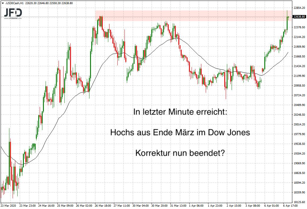 Starke-Vorosterzeit-DAX-schafft-Rückeroberung-der-10-000-Kommentar-JFD-Bank-GodmodeTrader.de-9