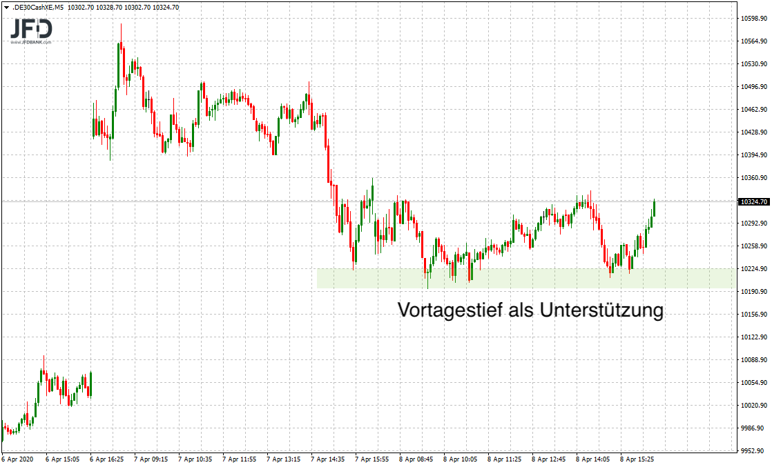 Bullisher-Ausklang-zum-Osterfest-DAX-weiterhin-stabil-erwartet-Kommentar-JFD-Bank-GodmodeTrader.de-1