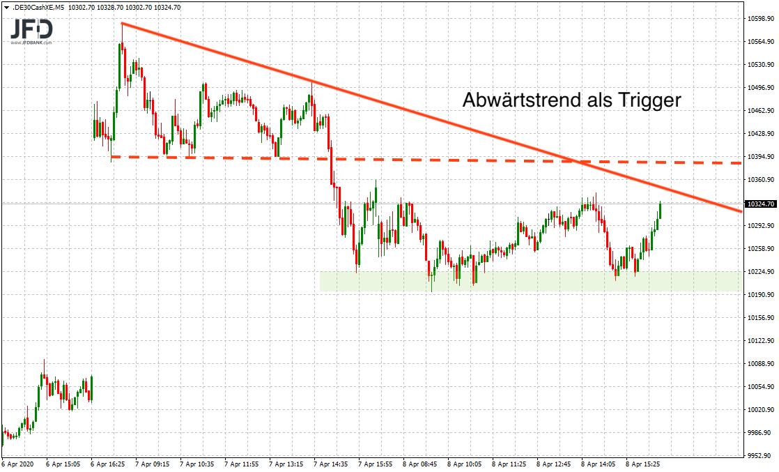 Bullisher-Ausklang-zum-Osterfest-DAX-weiterhin-stabil-erwartet-Kommentar-JFD-Bank-GodmodeTrader.de-4