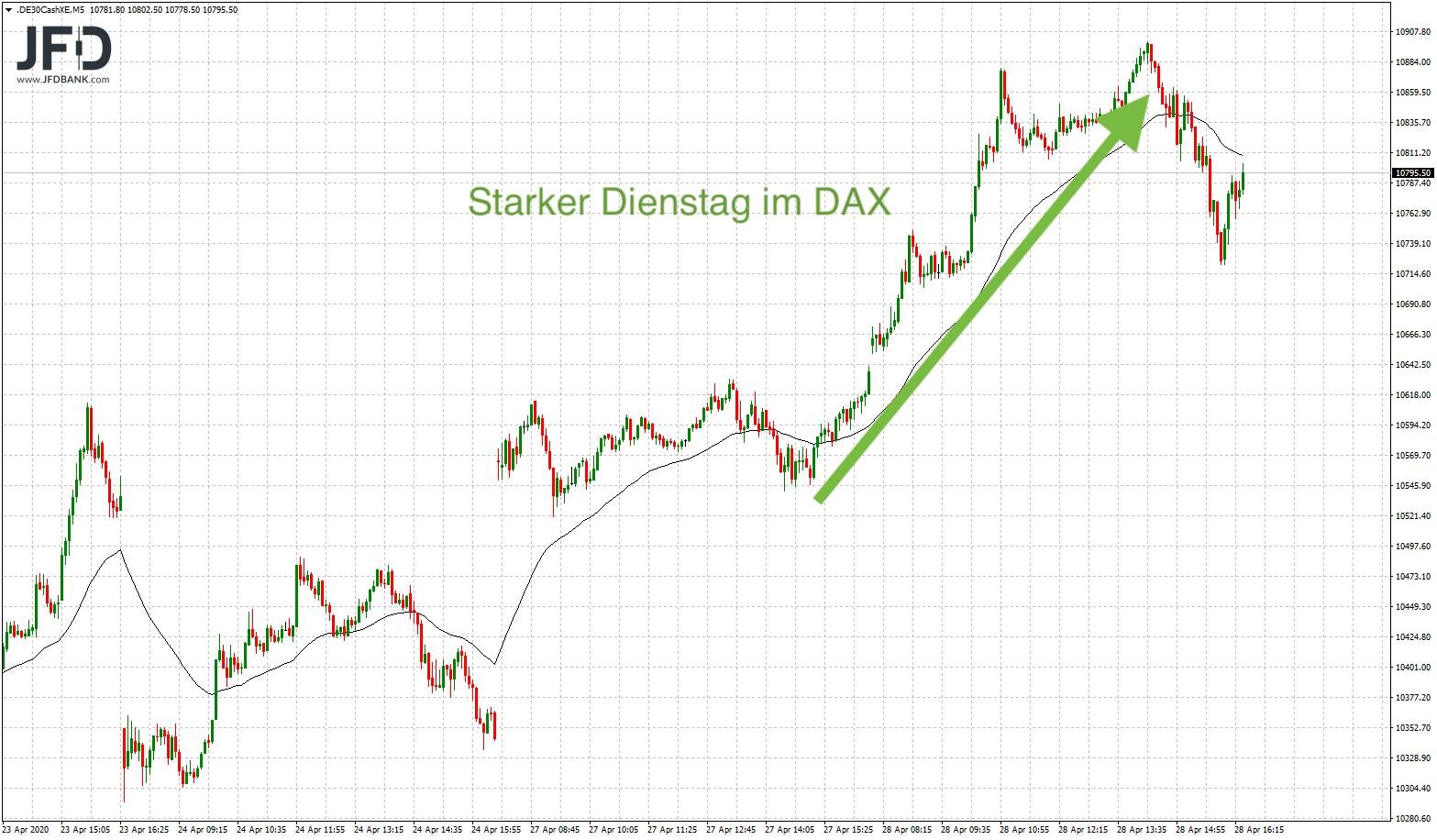Trägt-die-DAX-Euphorie-bis-zur-11-000-Kommentar-JFD-Bank-GodmodeTrader.de-1