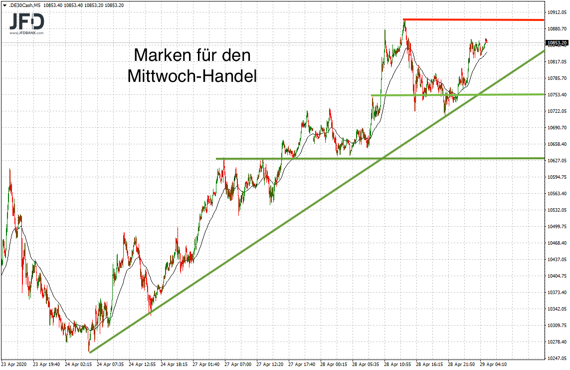 Trägt-die-DAX-Euphorie-bis-zur-11-000-Kommentar-JFD-Bank-GodmodeTrader.de-9