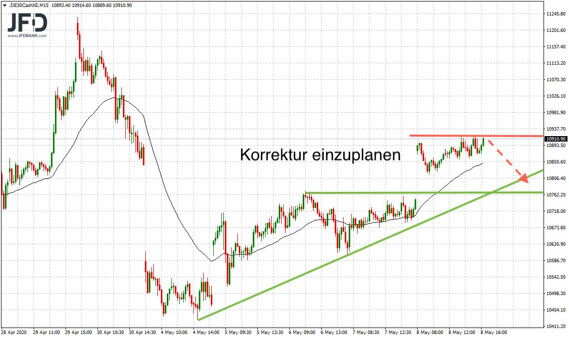 11-000-DAX-Punkte-im-DAX-Fokus-Kommentar-JFD-Bank-GodmodeTrader.de-8