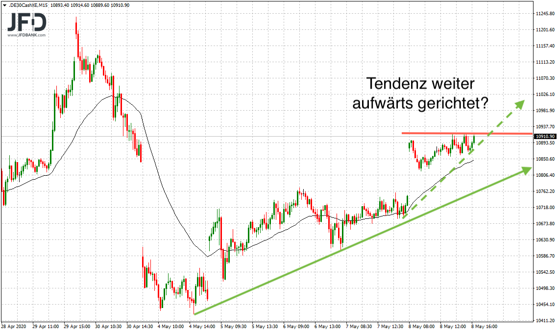 11-000-DAX-Punkte-im-DAX-Fokus-Kommentar-JFD-Bank-GodmodeTrader.de-3