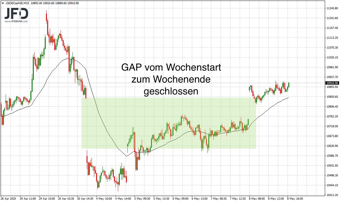 11-000-DAX-Punkte-im-DAX-Fokus-Kommentar-JFD-Bank-GodmodeTrader.de-1