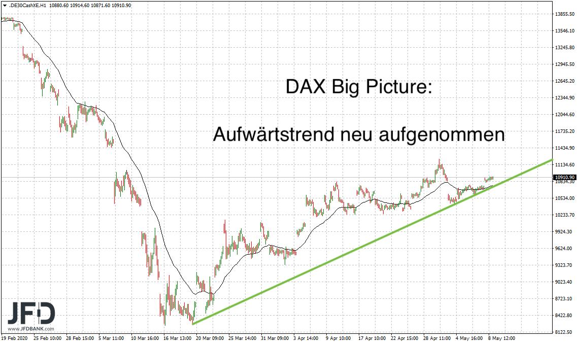 11-000-DAX-Punkte-im-DAX-Fokus-Kommentar-JFD-Bank-GodmodeTrader.de-2