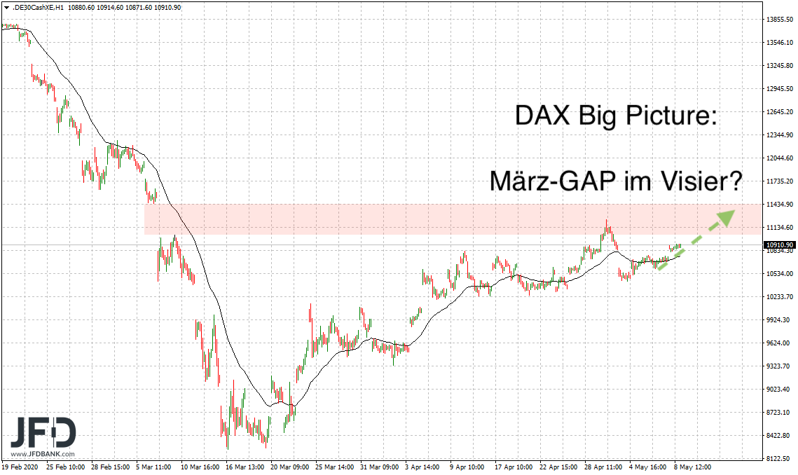 11-000-DAX-Punkte-im-DAX-Fokus-Kommentar-JFD-Bank-GodmodeTrader.de-4