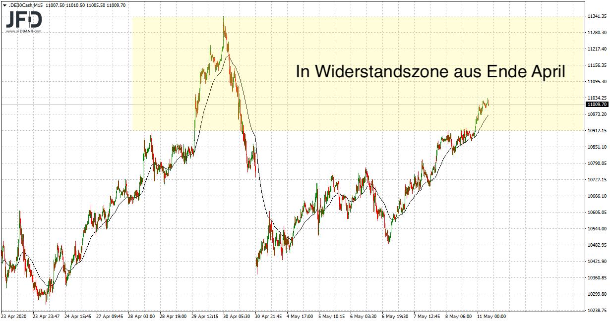 11-000-DAX-Punkte-im-DAX-Fokus-Kommentar-JFD-Bank-GodmodeTrader.de-6