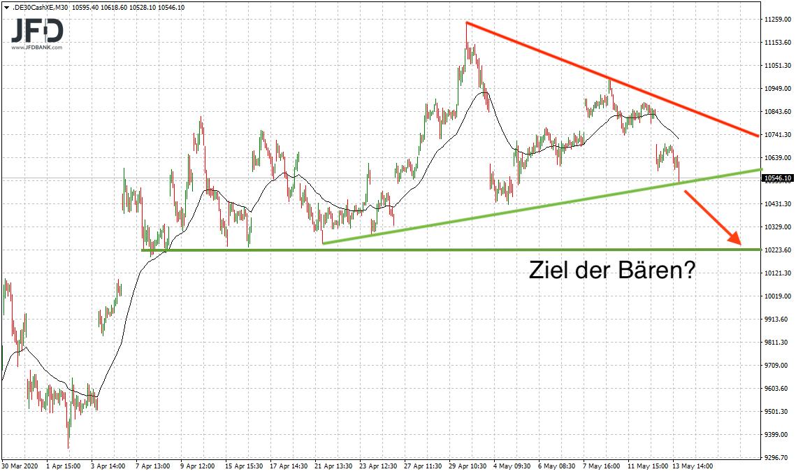 DAX-zurück-im-Bärenlage-Kommentar-JFD-Bank-GodmodeTrader.de-6