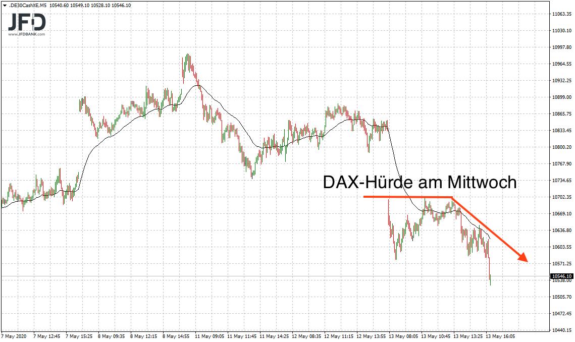 DAX-zurück-im-Bärenlage-Kommentar-JFD-Bank-GodmodeTrader.de-2