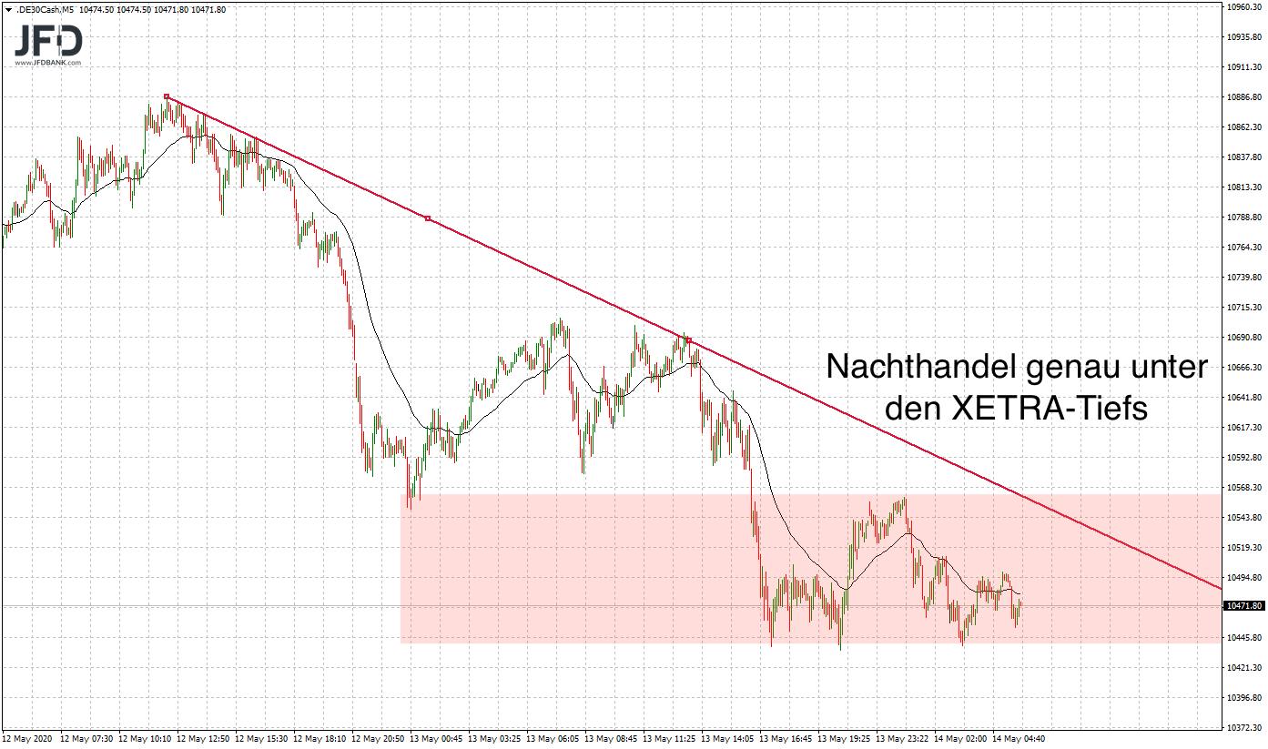 DAX-zurück-im-Bärenlage-Kommentar-JFD-Bank-GodmodeTrader.de-8