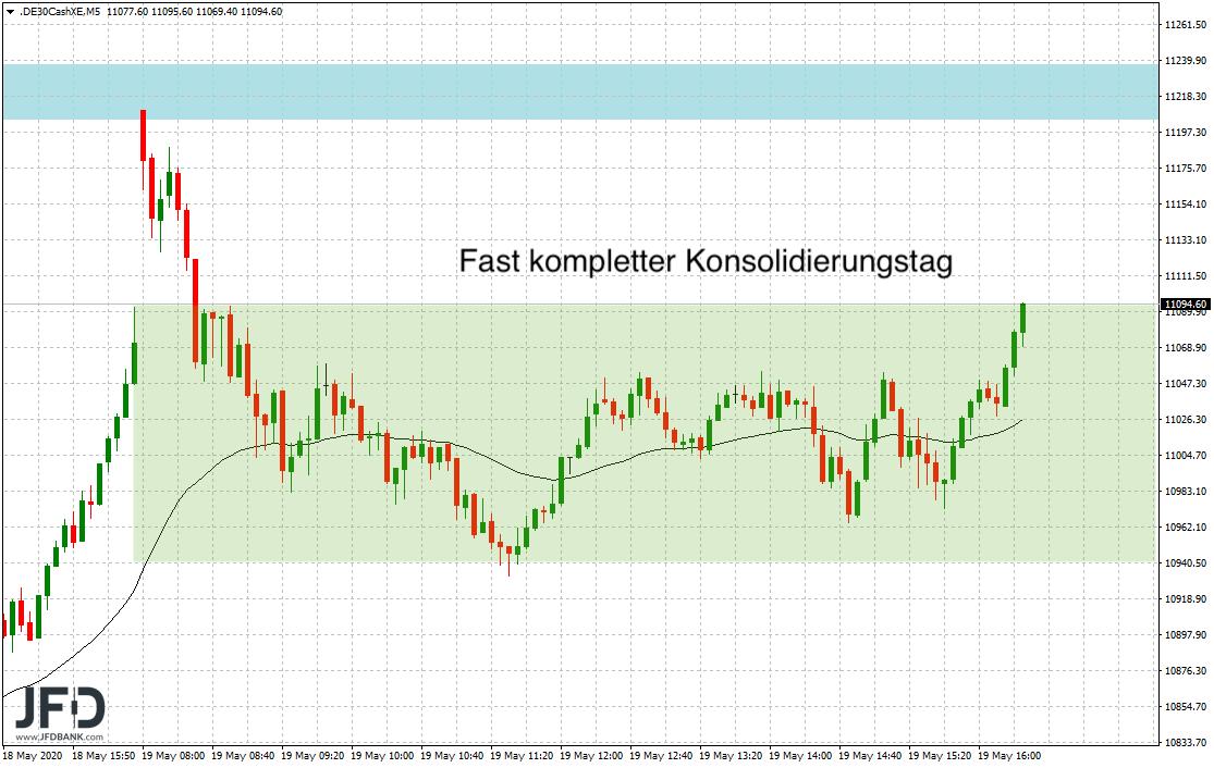 Konsolidierungstag-im-DAX-ausgestanden-Kommentar-JFD-Bank-GodmodeTrader.de-2