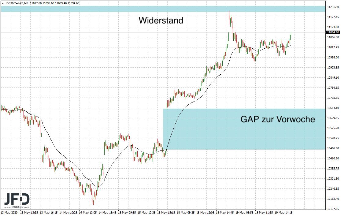 Konsolidierungstag-im-DAX-ausgestanden-Kommentar-JFD-Bank-GodmodeTrader.de-5