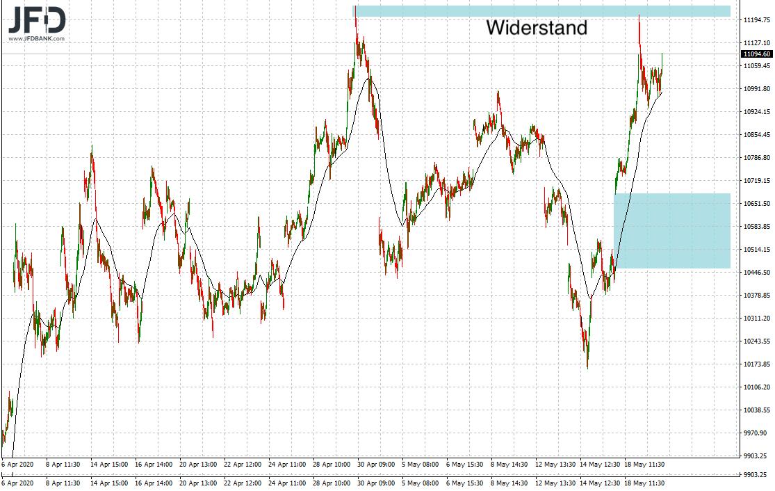 Konsolidierungstag-im-DAX-ausgestanden-Kommentar-JFD-Bank-GodmodeTrader.de-3