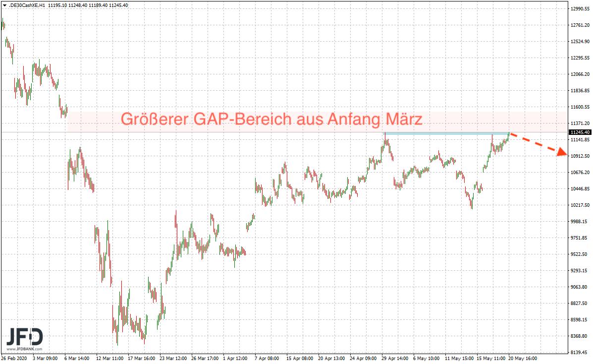 Widerstandszone-im-DAX-im-Fokus-Kommentar-JFD-Bank-GodmodeTrader.de-6