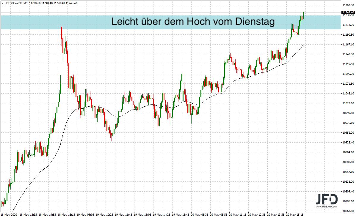 Widerstandszone-im-DAX-im-Fokus-Kommentar-JFD-Bank-GodmodeTrader.de-3