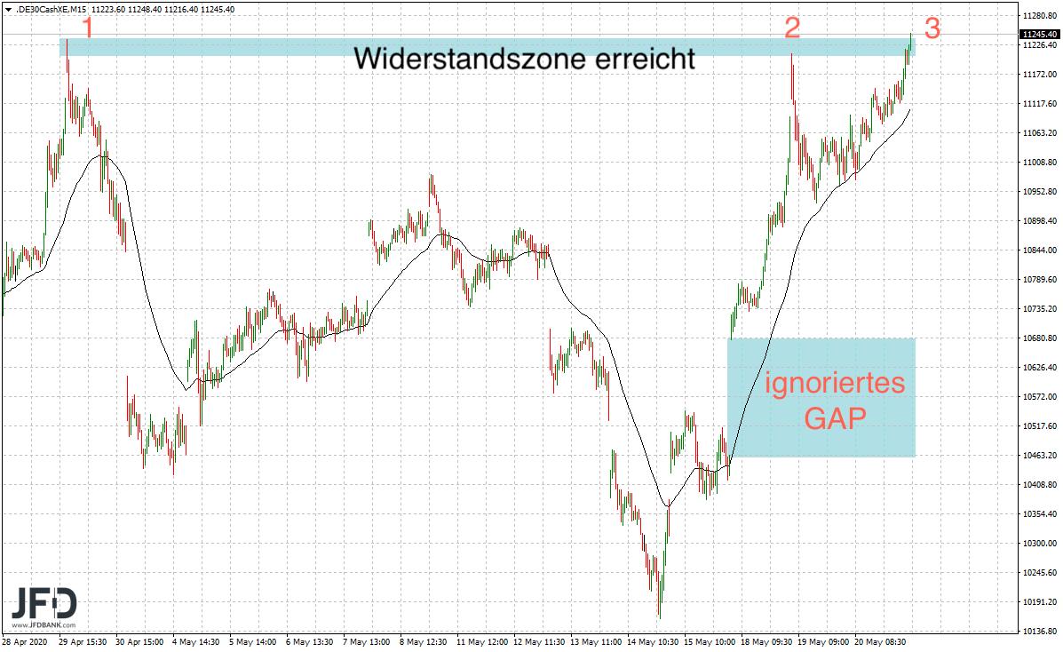 Widerstandszone-im-DAX-im-Fokus-Kommentar-JFD-Bank-GodmodeTrader.de-5