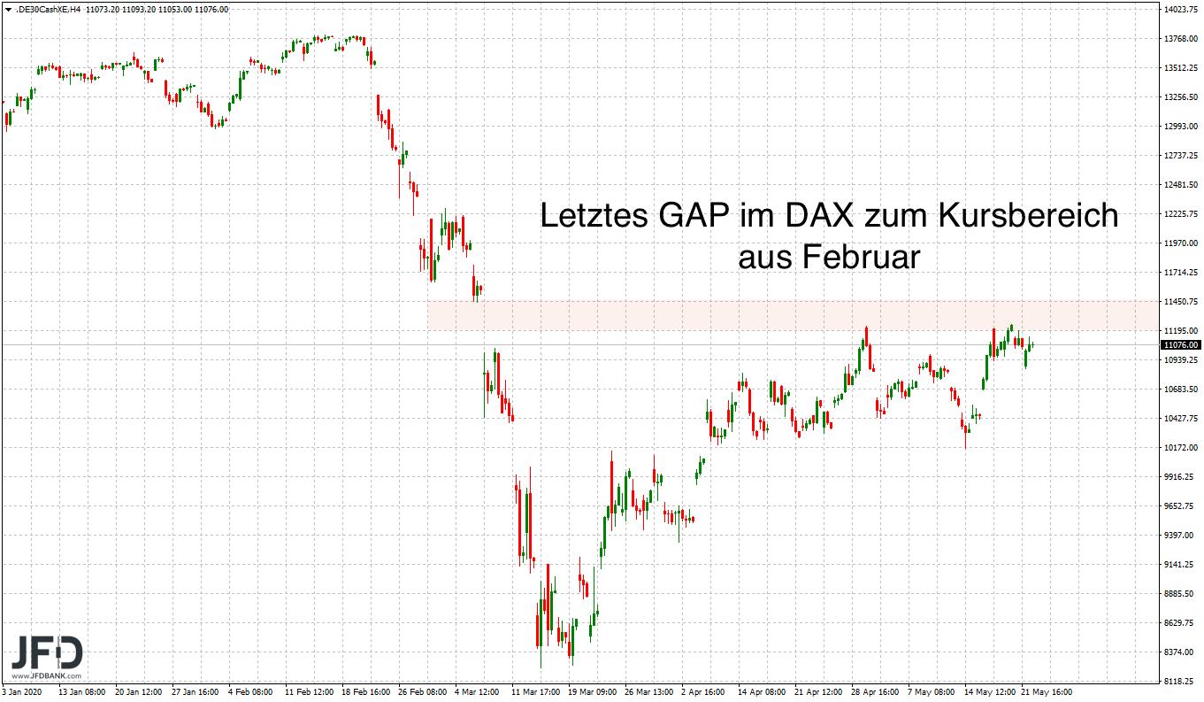 11-200-im-Fokus-zum-DAX-Wochenstart-Kommentar-JFD-Bank-GodmodeTrader.de-3