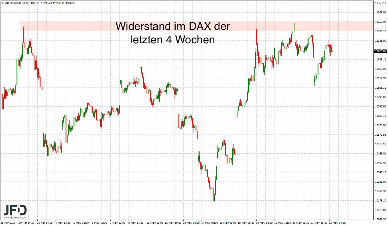 11-200-im-Fokus-zum-DAX-Wochenstart-Kommentar-JFD-Bank-GodmodeTrader.de-2