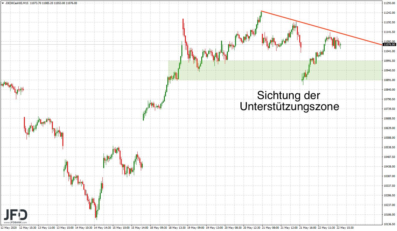 11-200-im-Fokus-zum-DAX-Wochenstart-Kommentar-JFD-Bank-GodmodeTrader.de-6