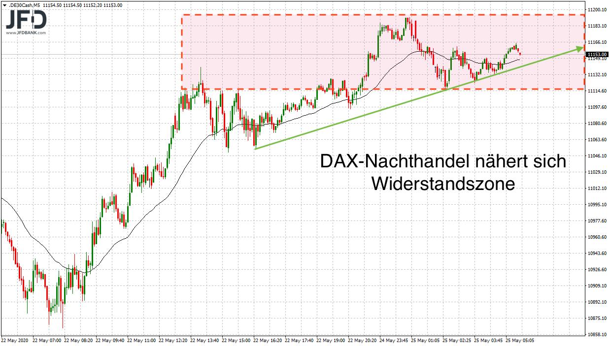 11-200-im-Fokus-zum-DAX-Wochenstart-Kommentar-JFD-Bank-GodmodeTrader.de-7