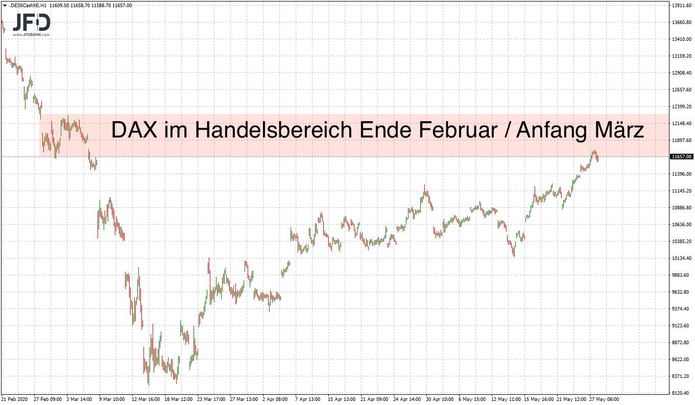 Ist-the-trend-your-friend-im-DAX-Kommentar-JFD-Bank-GodmodeTrader.de-6