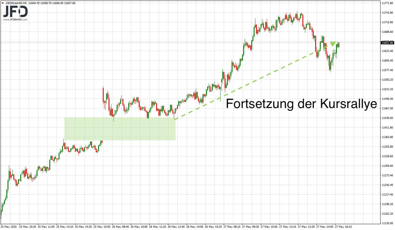 Ist-the-trend-your-friend-im-DAX-Kommentar-JFD-Bank-GodmodeTrader.de-1