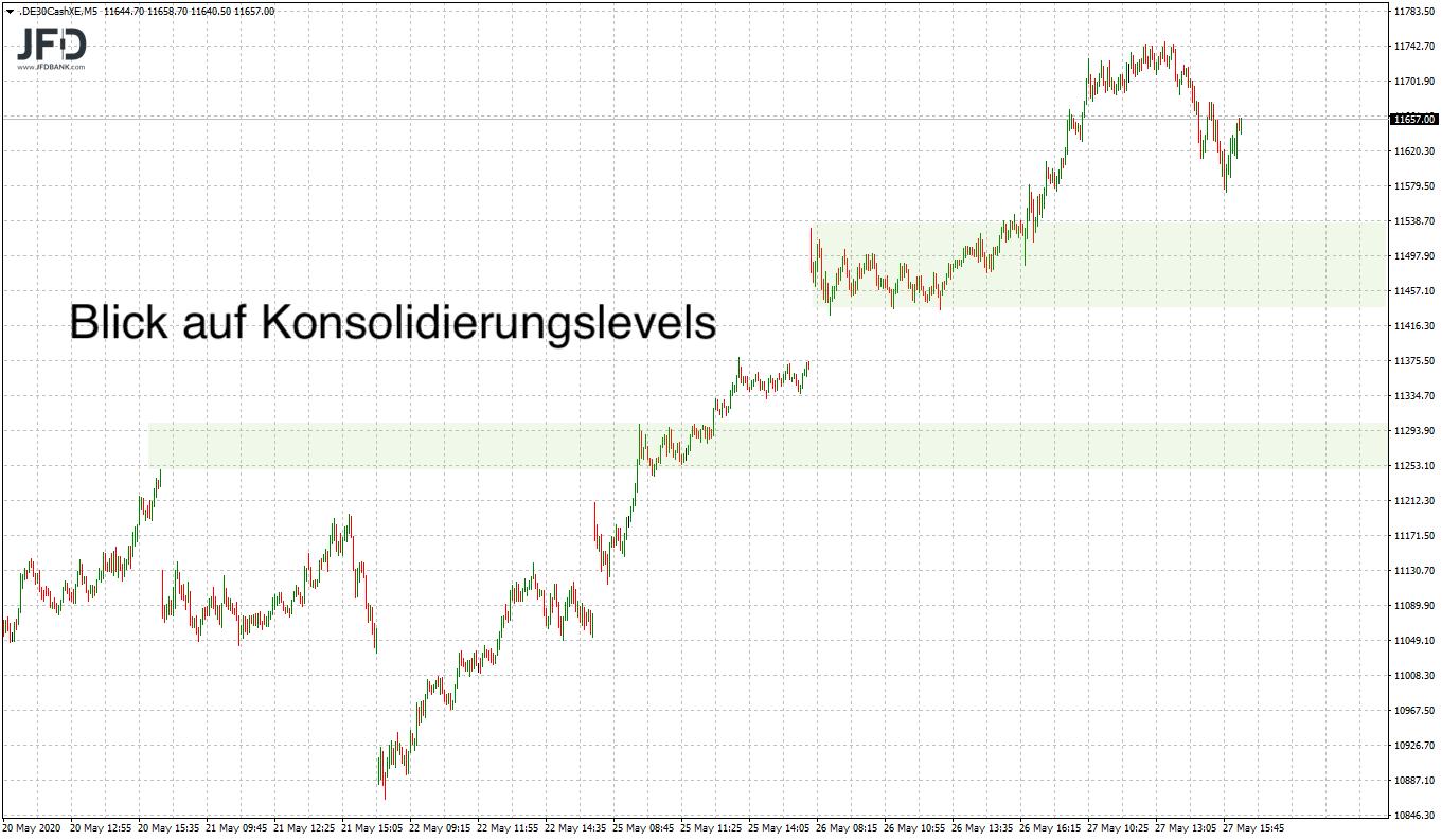 Ist-the-trend-your-friend-im-DAX-Kommentar-JFD-Bank-GodmodeTrader.de-8