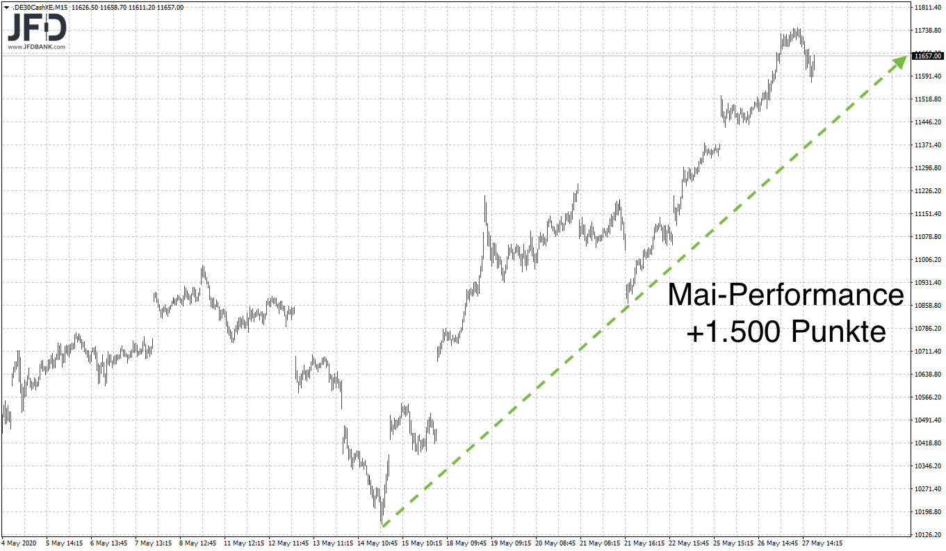Ist-the-trend-your-friend-im-DAX-Kommentar-JFD-Bank-GodmodeTrader.de-3