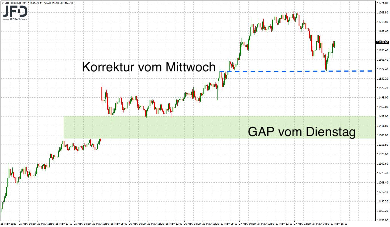 Ist-the-trend-your-friend-im-DAX-Kommentar-JFD-Bank-GodmodeTrader.de-7