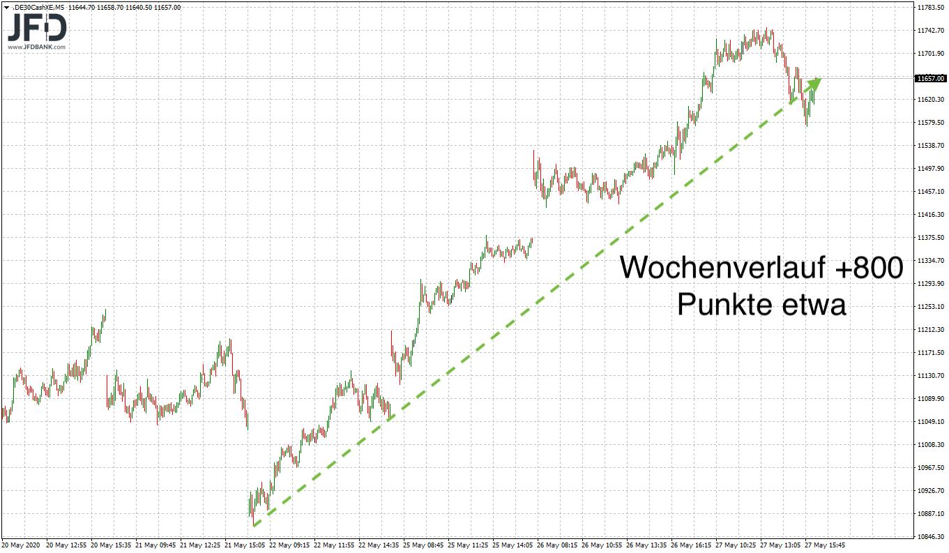 Ist-the-trend-your-friend-im-DAX-Kommentar-JFD-Bank-GodmodeTrader.de-2