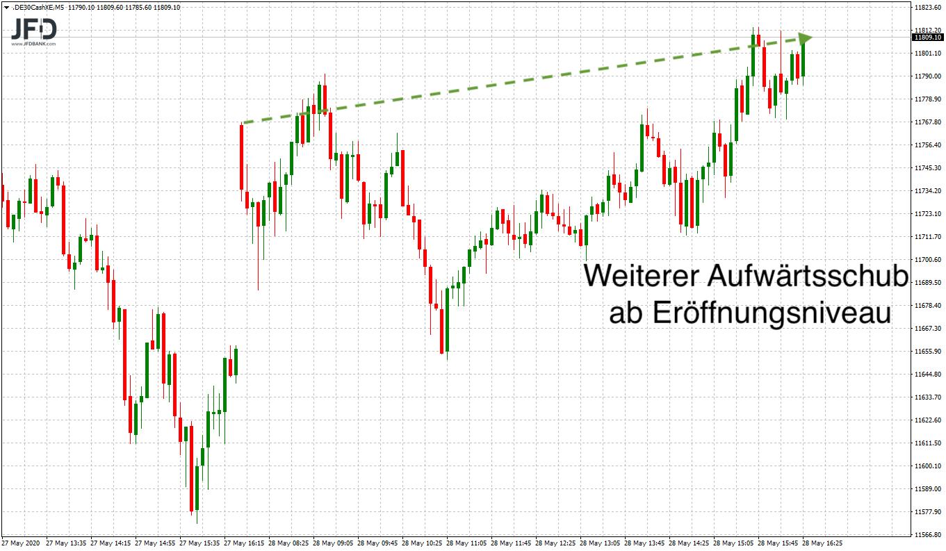 Wochenausklang-im-DAX-weiter-auf-der-Überholspur-Kommentar-JFD-Bank-GodmodeTrader.de-3