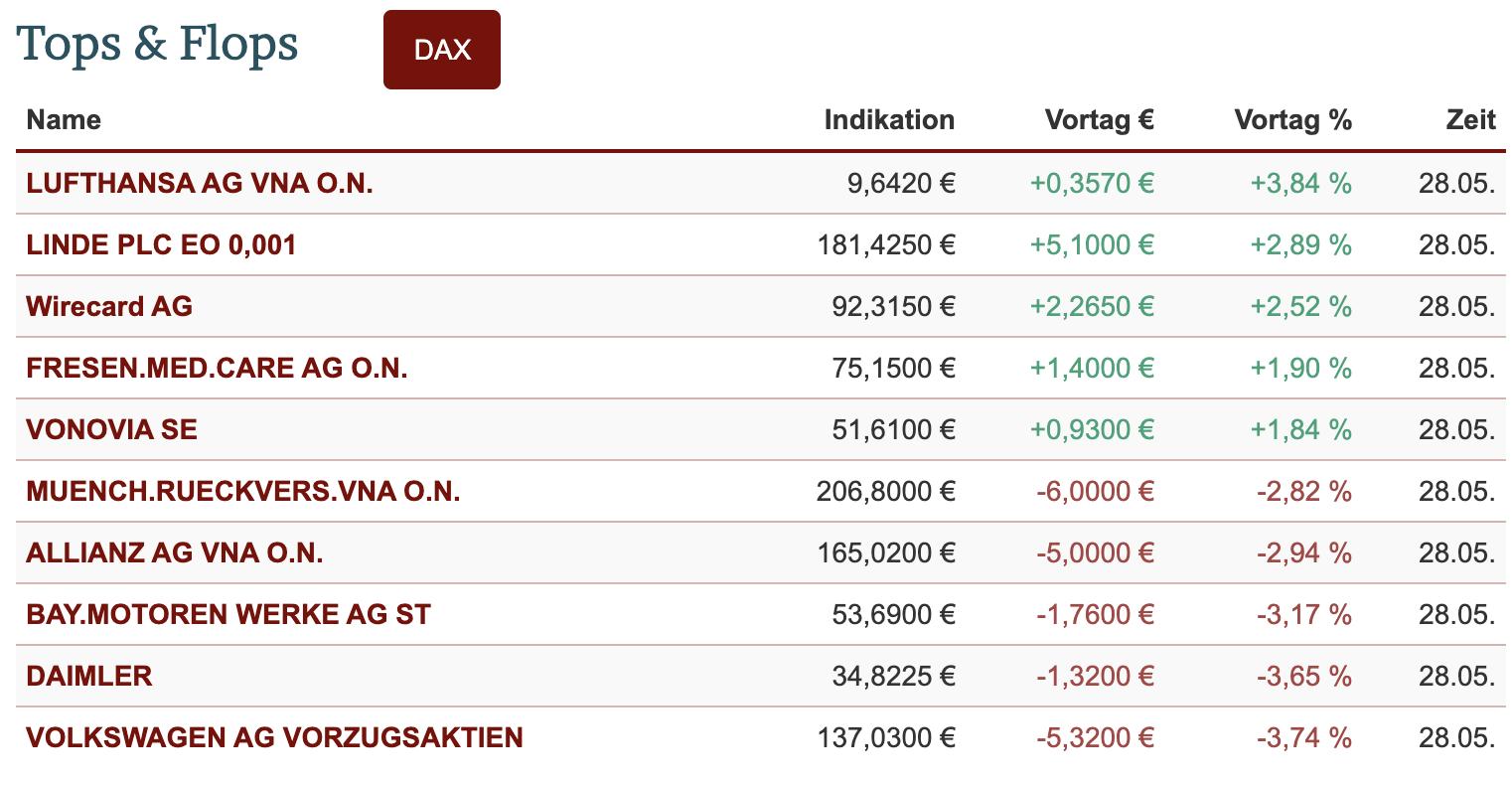 Wochenausklang-im-DAX-weiter-auf-der-Überholspur-Kommentar-JFD-Bank-GodmodeTrader.de-1