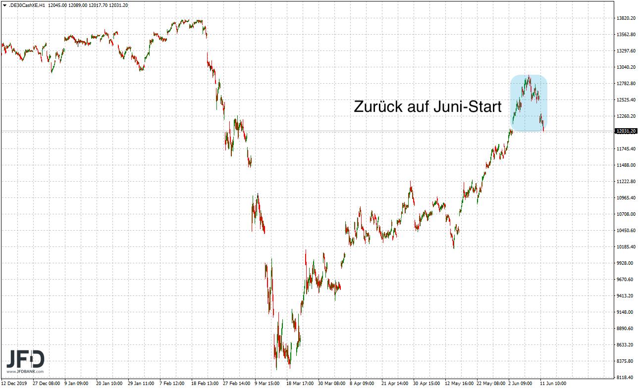 Druck-im-DAX-zerstörte-alle-Juni-Gewinne-Kommentar-JFD-Bank-GodmodeTrader.de-5