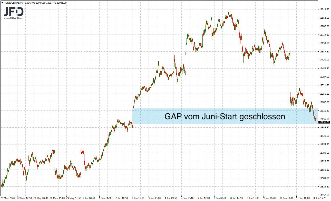 Druck-im-DAX-zerstörte-alle-Juni-Gewinne-Kommentar-JFD-Bank-GodmodeTrader.de-3