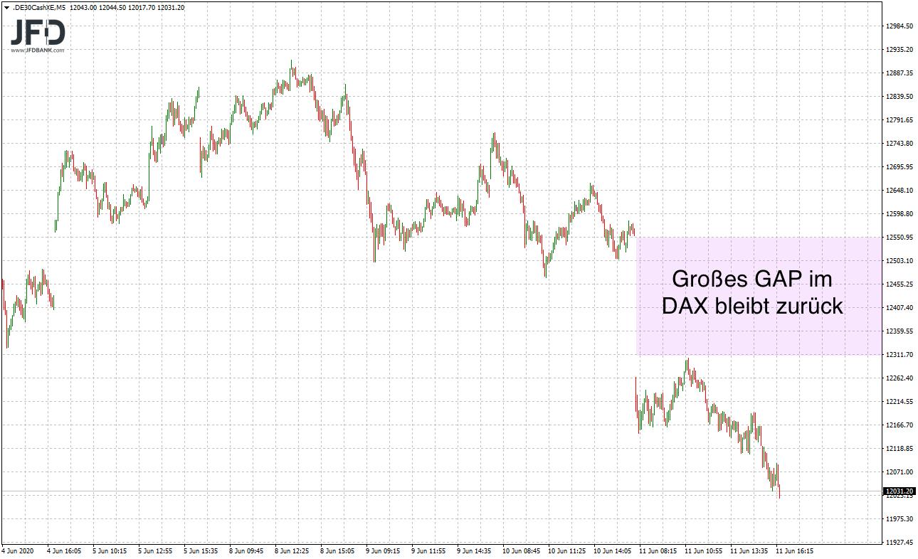 Druck-im-DAX-zerstörte-alle-Juni-Gewinne-Kommentar-JFD-Bank-GodmodeTrader.de-2