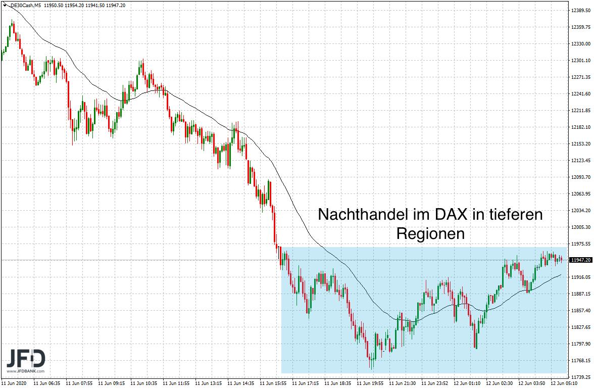Druck-im-DAX-zerstörte-alle-Juni-Gewinne-Kommentar-JFD-Bank-GodmodeTrader.de-7