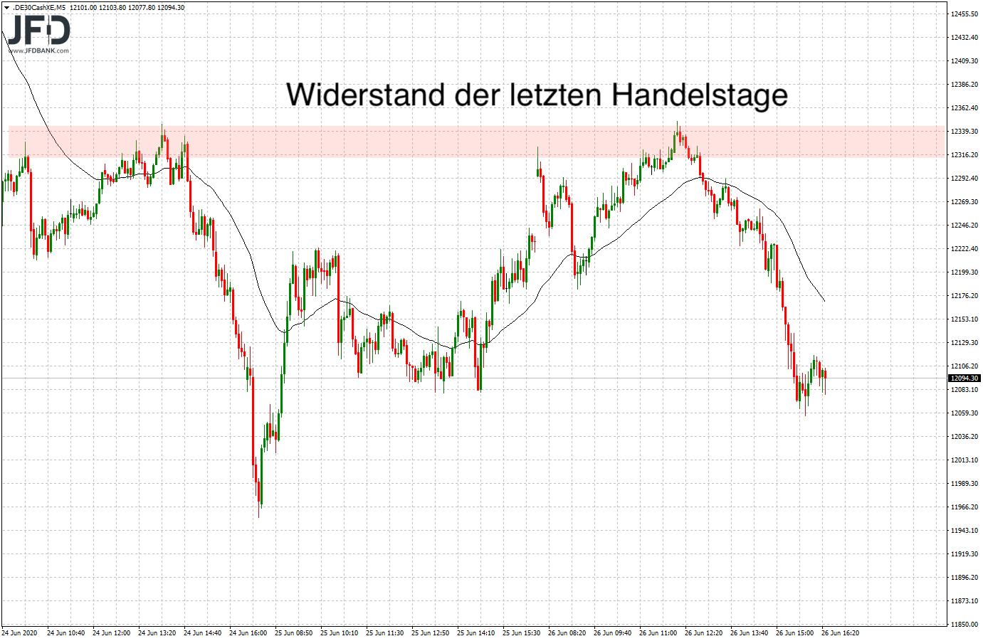 Test-der-12-000-im-DAX-zum-Wochenstart-Kommentar-JFD-Bank-GodmodeTrader.de-1