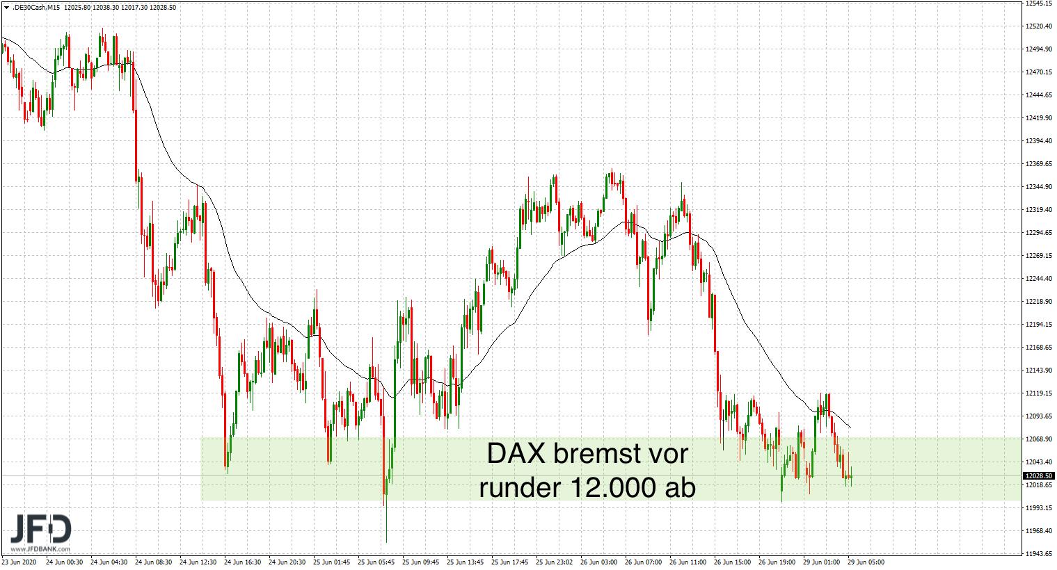 Test-der-12-000-im-DAX-zum-Wochenstart-Kommentar-JFD-Bank-GodmodeTrader.de-6
